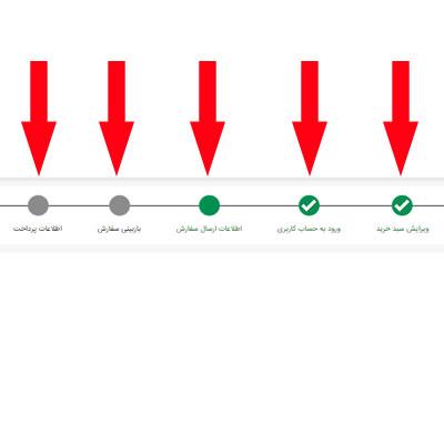 راهنمای مسیر ثبت سفارش